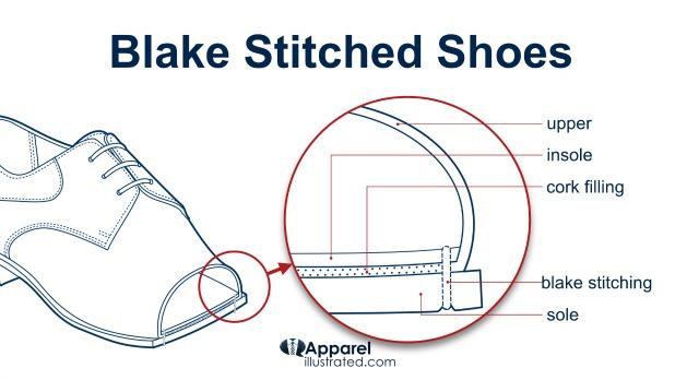 blake stitching blake stitched shoes