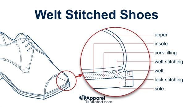 welt stitching welt stitched shoes